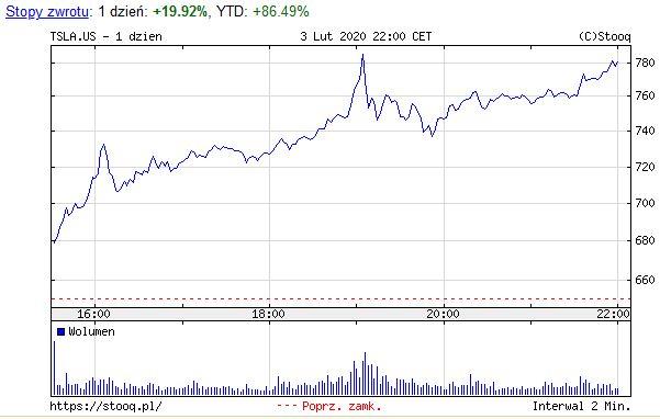 Tesla, giełda, akcje, Wykres wzrostu akcji Tesli po informacji o współpracy firmy z CATL, baterie, giełda, akcje, hossa