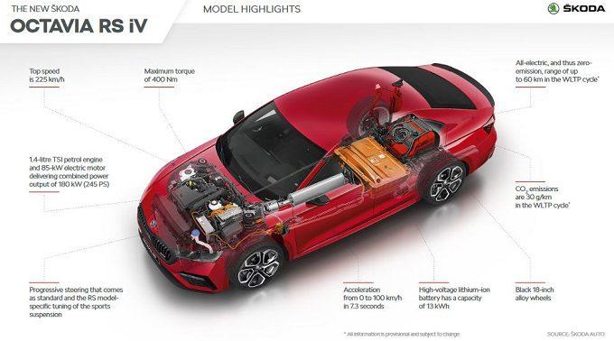Skoda Octavia RS iV PHEV, hybryda plug-in, moc, przyspieszenie, bateria, zasięg, premiera