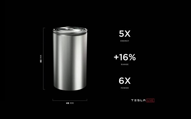 nowe baterie tesli 4680, tesla battery day 2020, elon musk