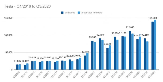 PRODUKCJA TESLI, WYNIKI ZA Q3, WYNIKI TESLI 3Q 2020, SPRZEDAŻ TESLI 3Q 2020, Tesla sales in 3Q2020
