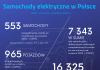 samochody elektryczne w Polsce, ile jest samochodów elektrycznych w Polsce, pojazdy elektryczne w Polsce