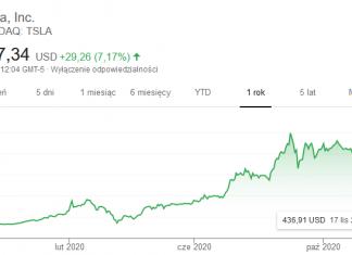 TESLA AKCJE, TESLA NA GIEŁDZIE, TESLA S&P 500