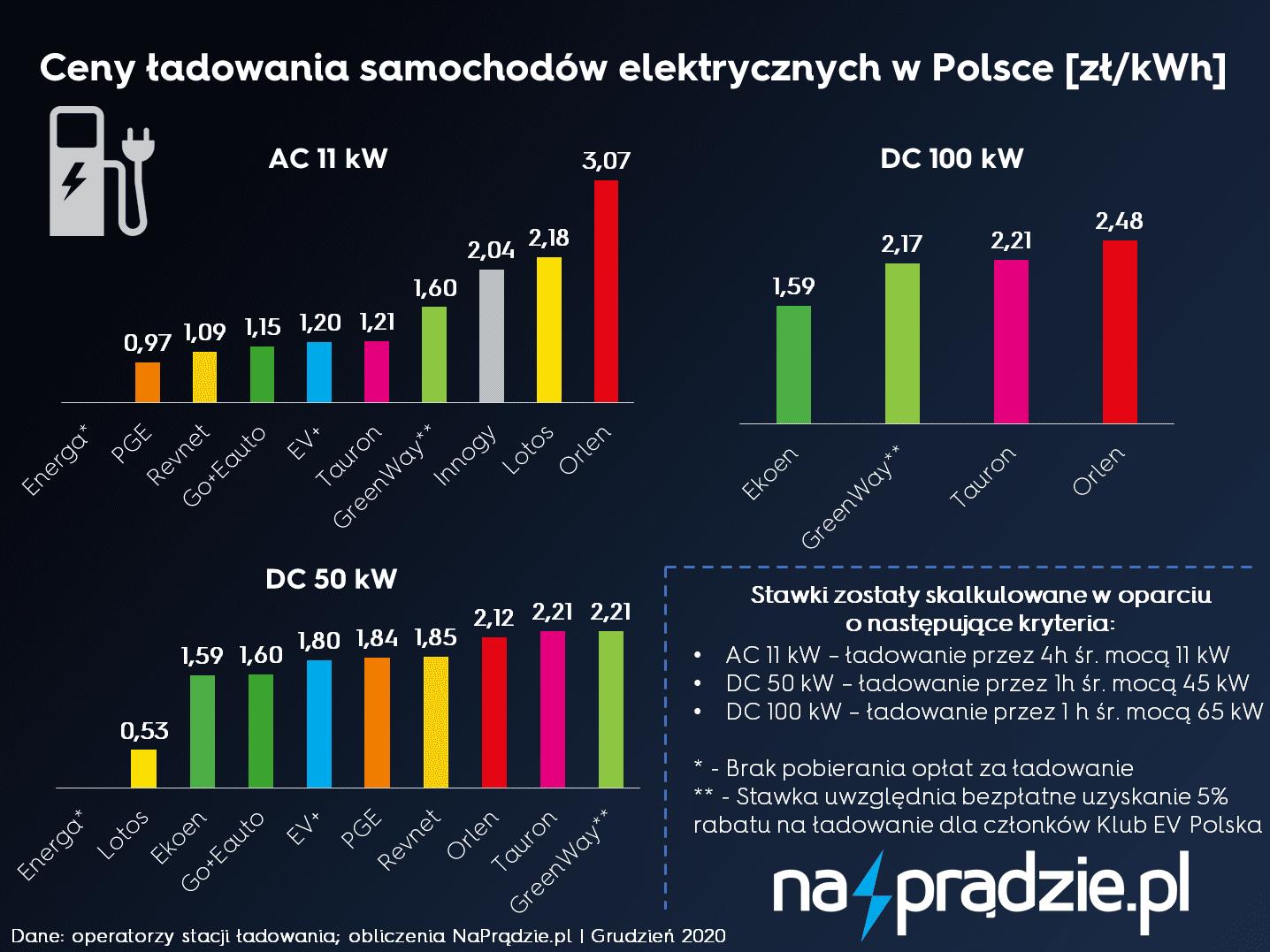 Koszt ładowania, stawki za ładowanie kWh, Orlen, Energa, Tauron, PGE, GreenWay, EV+, GO+EAuto, Innogy, Ekoen, Revnet, Lots, opłata za ładowanie w polsce