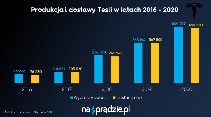PRODUKCJA I DOSTAWY TESLI W LATACH 2016-2020, SPRZEDAŻ TESLI W LATACH 2016-2020, WYNIKI TESLI W LATACH 2016-2020.jpg