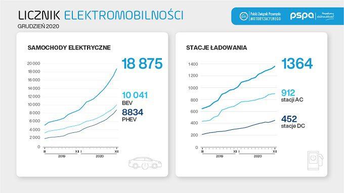licznik_elektromobilnosci_grudzień_2020_pspa_naprądzie_elektromobilność_statystyki