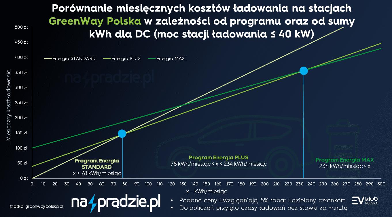 Porównanie miesięcznych kosztów ładowania na stacjach GreenWay Polska w zależności od programu oraz od sumy kWh dla DC (moc stacji ładowania ≤ 40 kW)