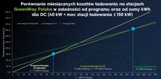 Porównanie miesięcznych kosztów ładowania na stacjach GreenWay Polska w zależności od programu oraz od sumy kWh dla DC (moc stacji 40 kW - 150 kW)