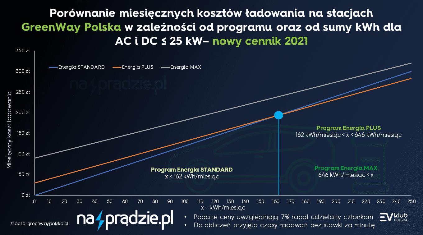 Porównanie miesięcznych kosztów ładowania na stacjach GreenWay Polska w zależności od programu oraz od sumy kWh dla AC i DC (moc stacji ładowania ≤ 25 kW) zniżka 7