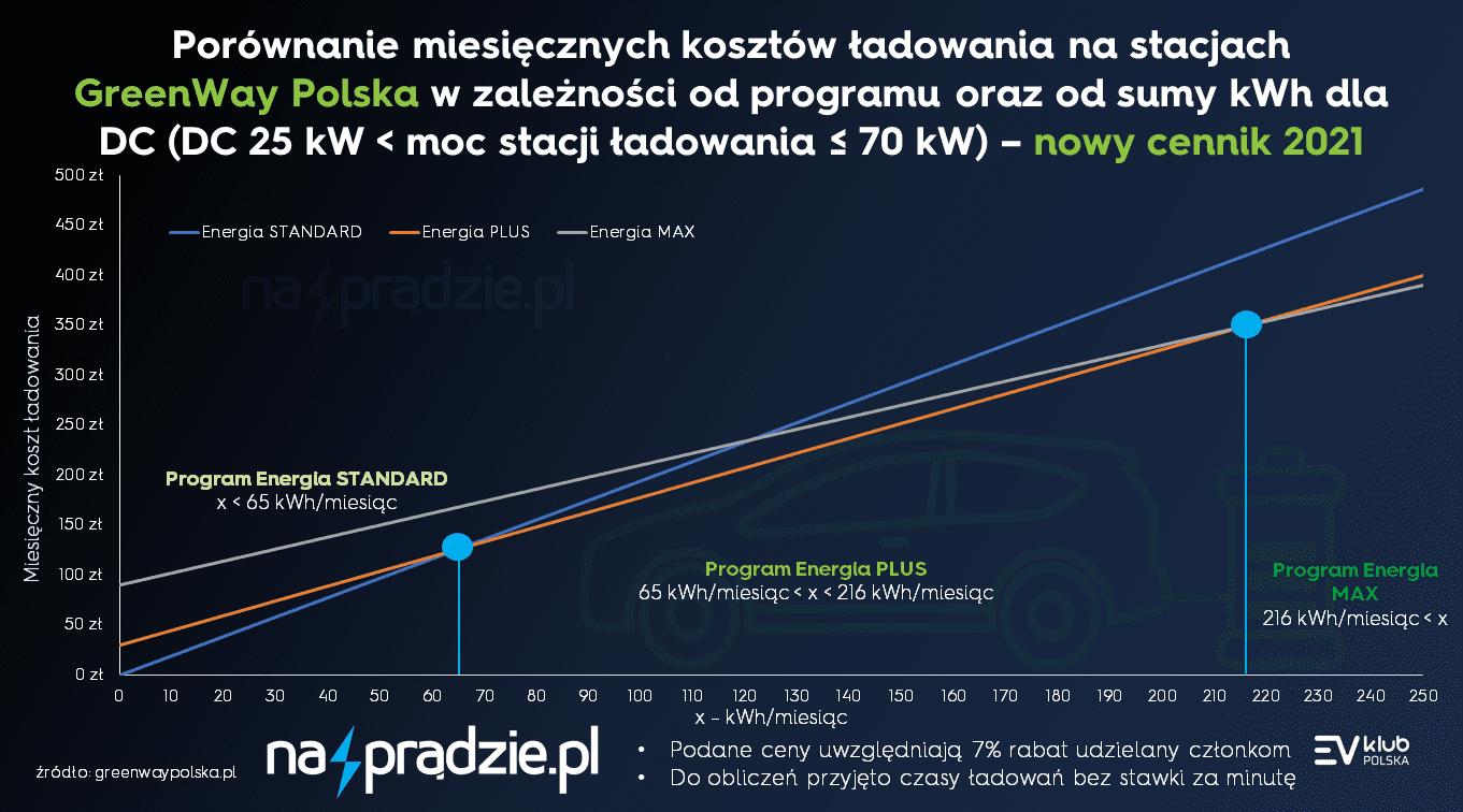 Porównanie miesięcznych kosztów ładowania na stacjach GreenWay Polska w zależności od programu oraz od sumy kWh dla DC (moc stacji 25 kW - 70 kW) zniżka 7