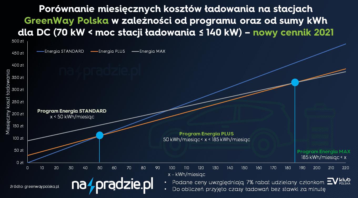 Porównanie miesięcznych kosztów ładowania na stacjach GreenWay Polska w zależności od programu oraz od sumy kWh dla DC (moc stacji 70 kW - 140 kW) zniżka 7
