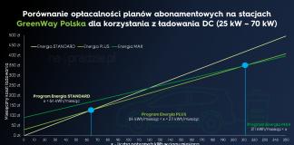 nowy cennik na stacjach greenway polska - kwiecień 2021 - ładowanie AC DC 25 70 140 kW 1
