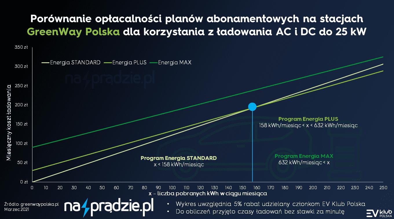 nowy cennik na stacjach greenway polska - kwiecień 2021 - ładowanie AC DC 25 70 140 kW 2