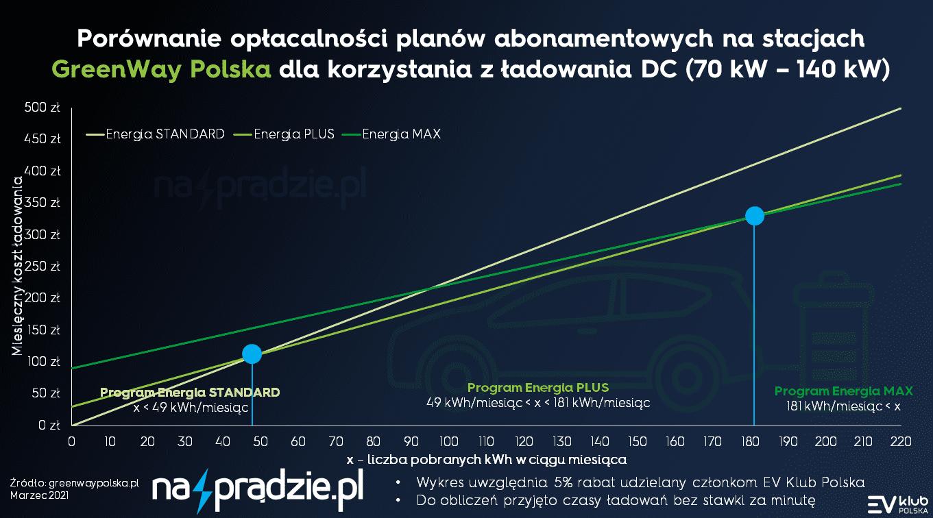 nowy cennik na stacjach greenway polska - kwiecień 2021 - ładowanie AC DC 25 70 140 kW