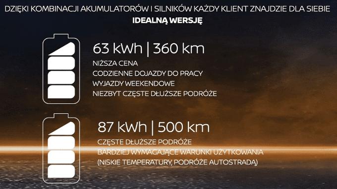 nissan ariya, bateria, pojemność baterii, wersje wyposażenia, przyspieszenie, zasięg, modele