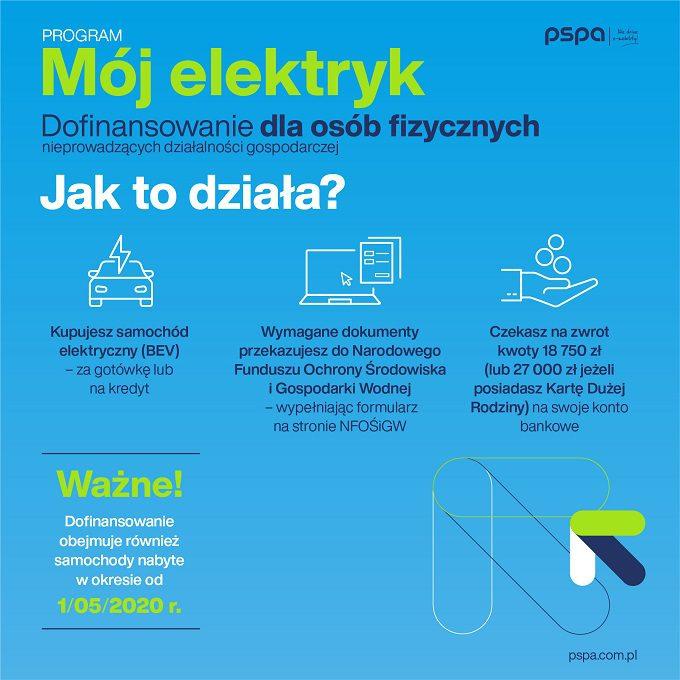dopłaty do samochodów elektrycznych, dopłaty do ev, program mój elektryk, dla osób fizycznych, dla przedsiębiorców, dopłaty, polska, jakie auta łapią się na dopłaty