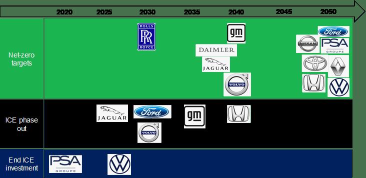 Cele rozwoju układów napędowych producentów samochodów (Faza wycofywania silników spalinowych FOrda dotyczy jedynie Europy, źródło: BNEF